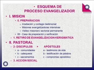 Esquema de proceso evangelizador